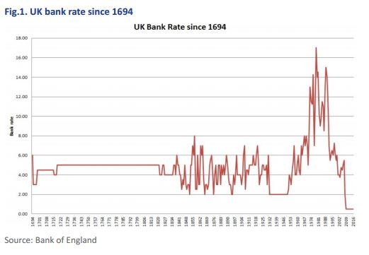 Bank rates since 1694