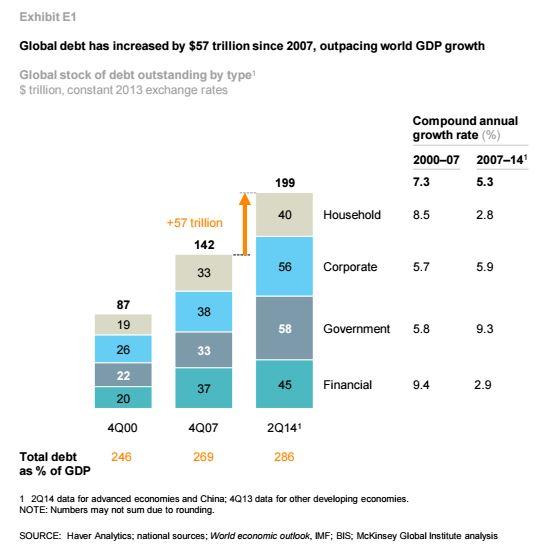 Global debt rising