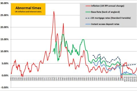 Inflation and Interest rates
