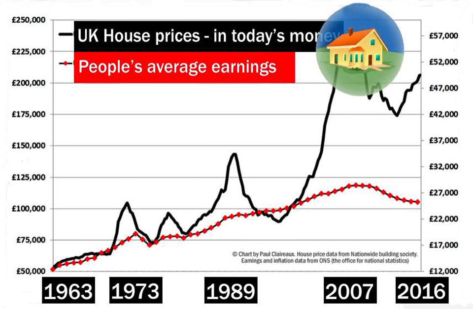 House price bubble chart