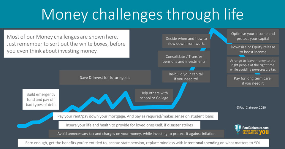 My Money Challenges. Paul Claireaux
