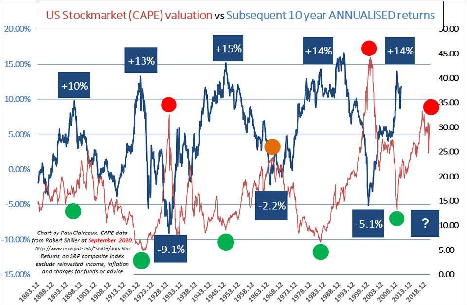 Shiller CAPE Sept 20. Paul Claireaux