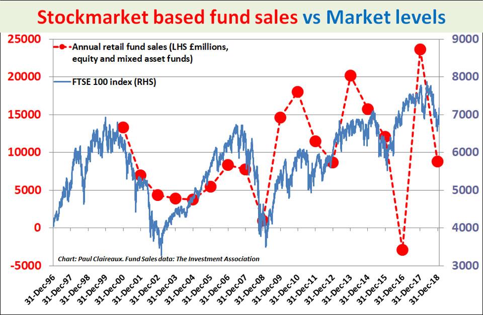 Stockmarket based fund sales