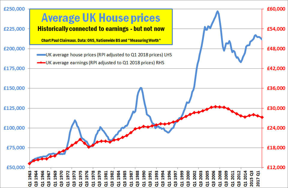 Uk House Prices Vs Earnings9604web Paul Claireaux