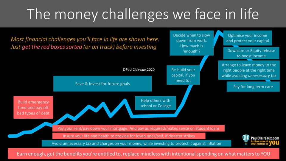 Money challenges through life. Paul Claireaux