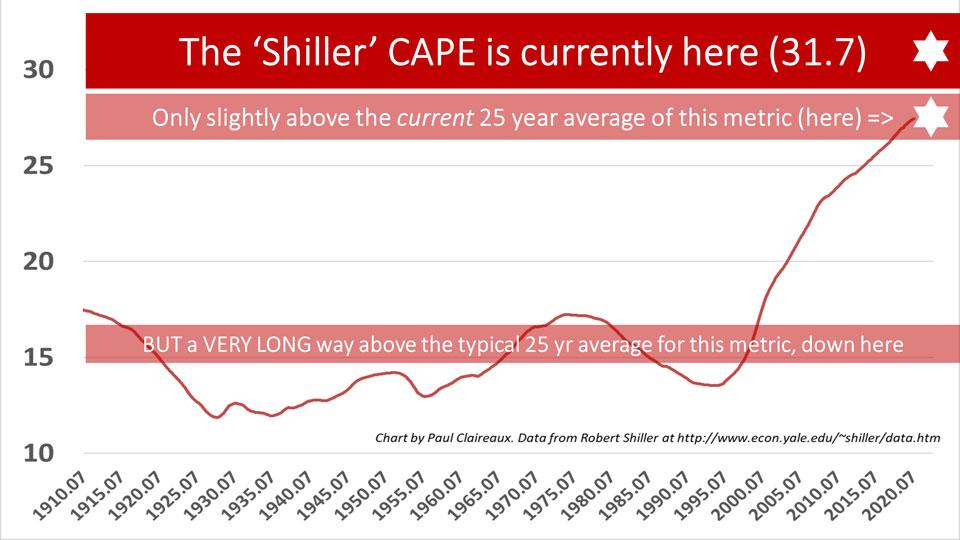 CAPE 25 yr average. Paul Claireaux