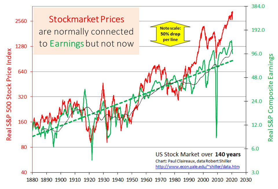 Prices disconnected from earnings. Paul Claireaux.
