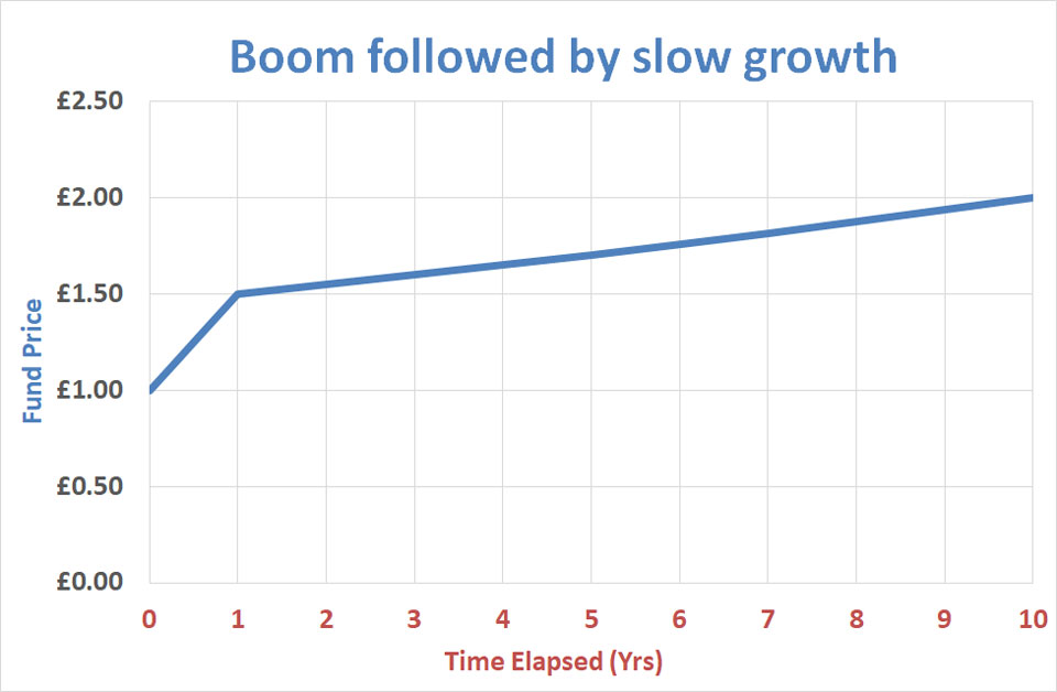 Boom then slow growth