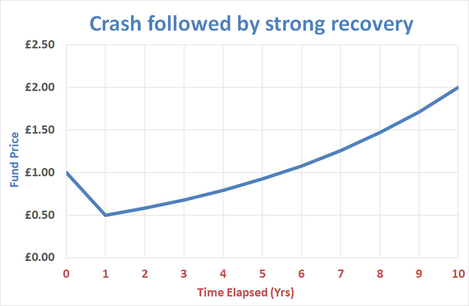 Crash then recovery