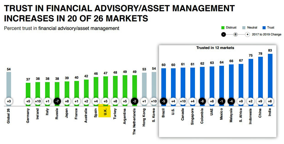 Trust in Advisory and Asset Manager services