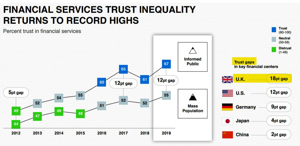 Edelman UK Trust Gap