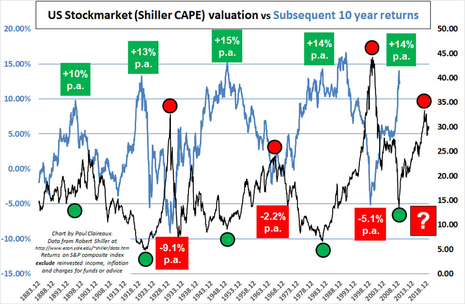 Shiller CAPE Correlation