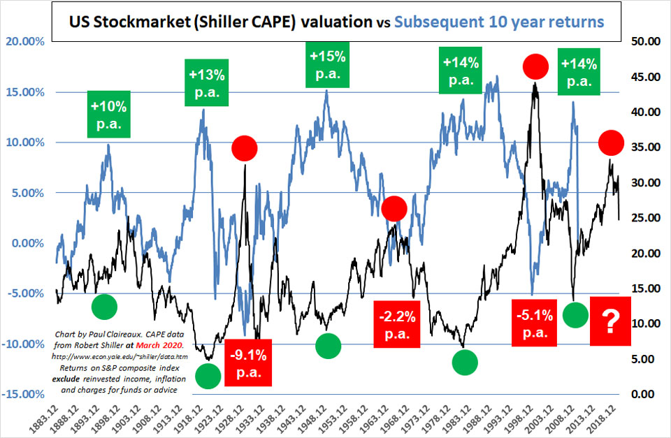 Shiller CAPE chart March 2020