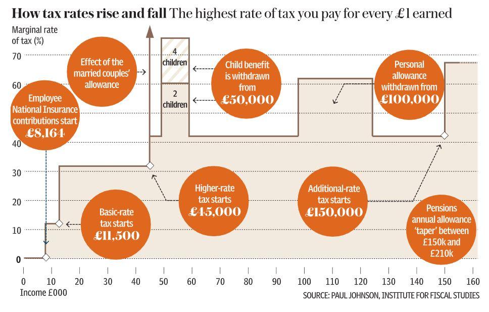 Lumpy Tax System