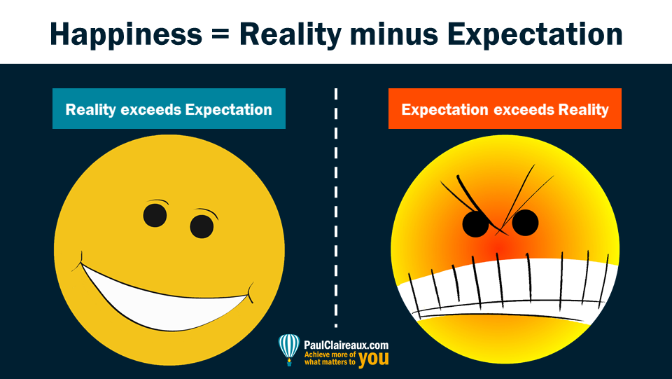 Happiness is reality minus expectation