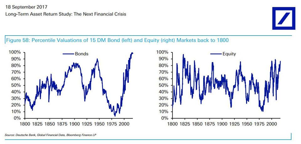Deutsche bank warning