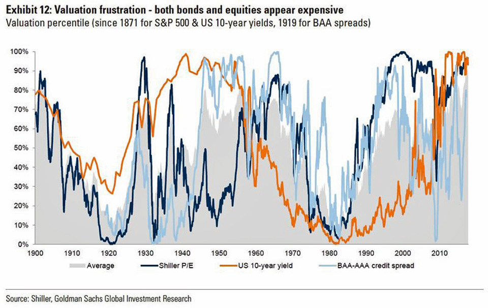 Goldman Sach's warning