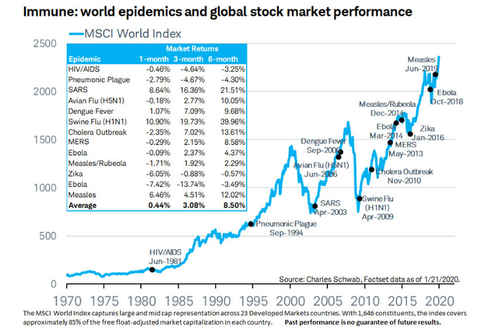 Stockmarkets and Pandemics