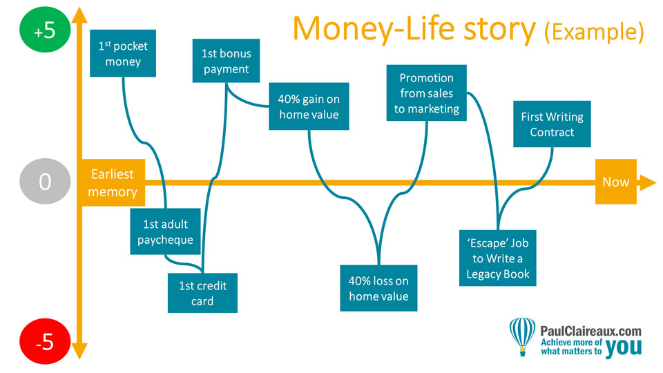 Money Life Story Example