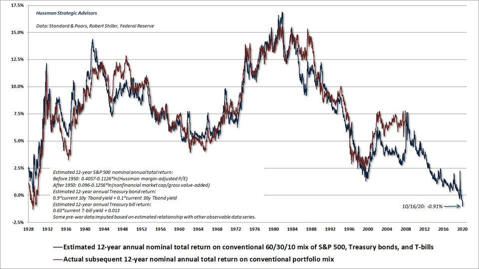 Hussman MAPE and 12 year returns.