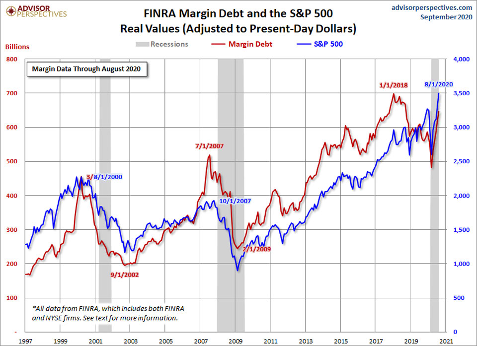 Margin Debt. Sept 2020