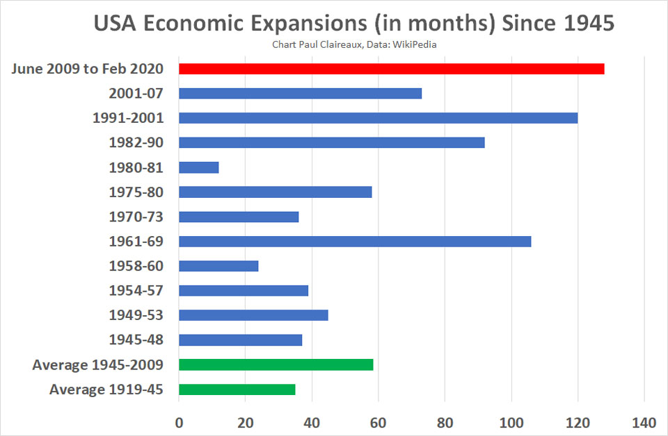 US Economic expansions