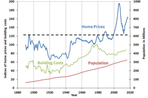 US house prices over 130 years