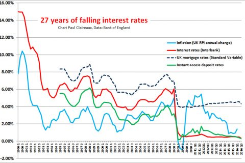 27-years-of-falling-rates