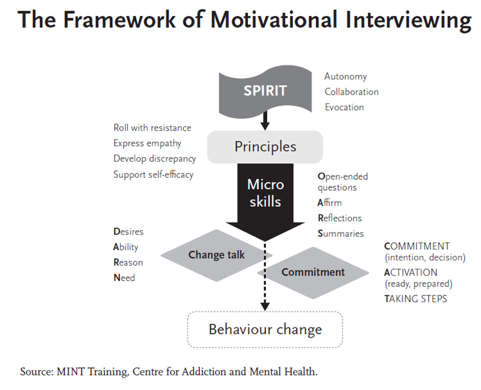 effectiveness of motivational interviewing mi Motivational interviewing trainings: over the past 25 years, mi has been evaluated in comparative effectiveness research trials, systematic reviews.