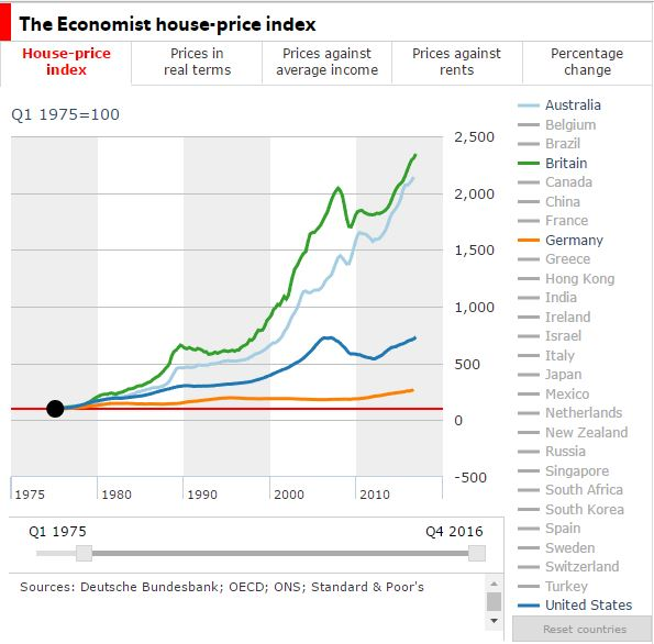 House prices. The Economist.