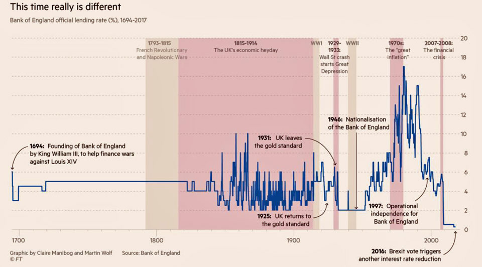 BOE Interest rates since 1694