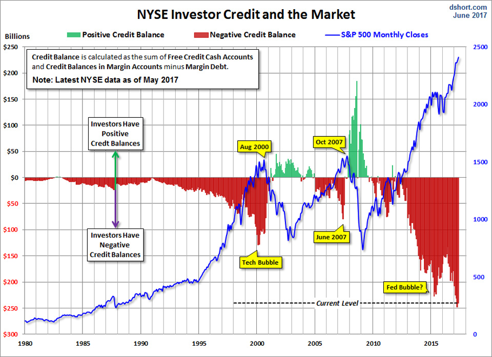 Margin debt on the New York Stock Exchange