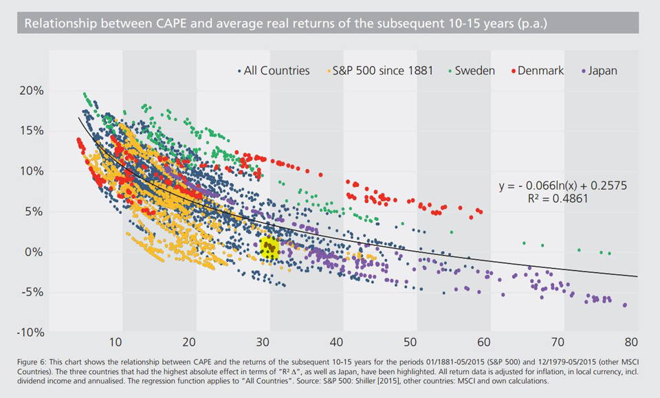 CAPE vs Investment Returns