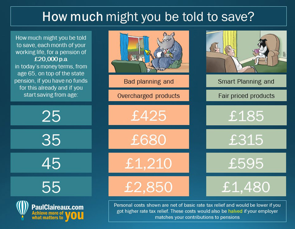 The cost of a pension