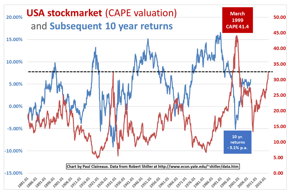 CAPE & Subsequent returns