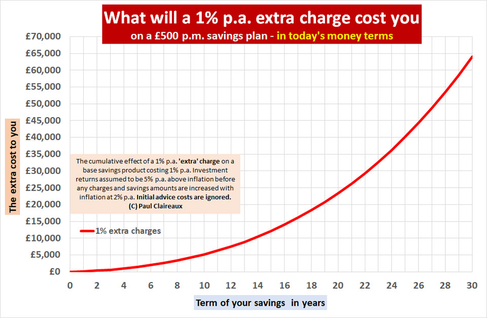 Extra charges on savings plan