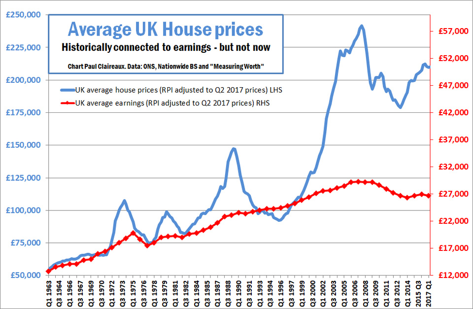 UK house prices and earnings