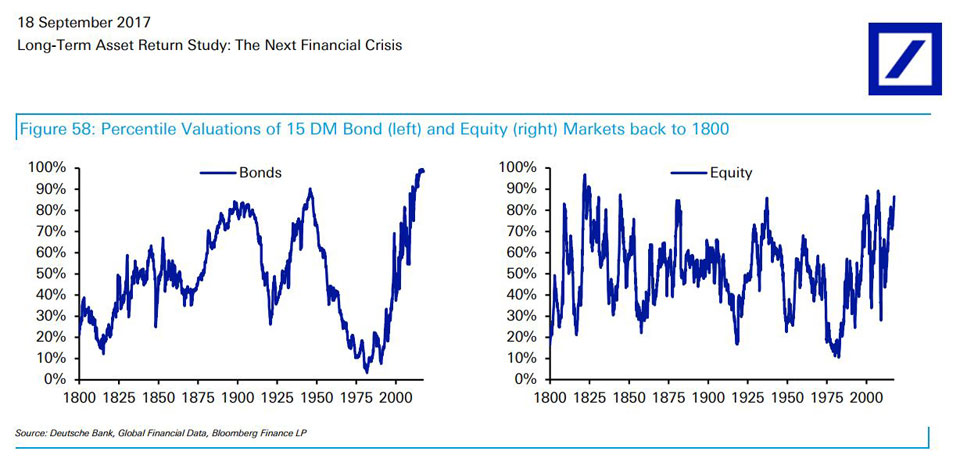 Bonds and Equities both expensive