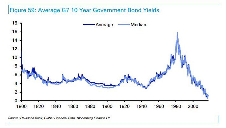 Bond yields on the floor