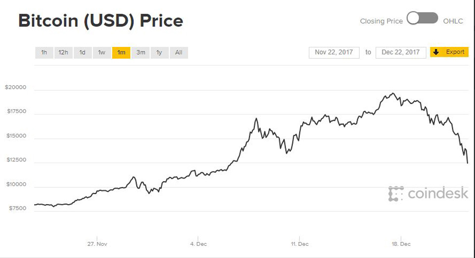 Bitcoin December 17