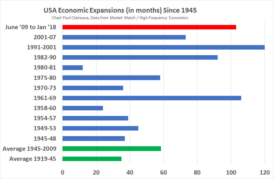 USA economic expansions