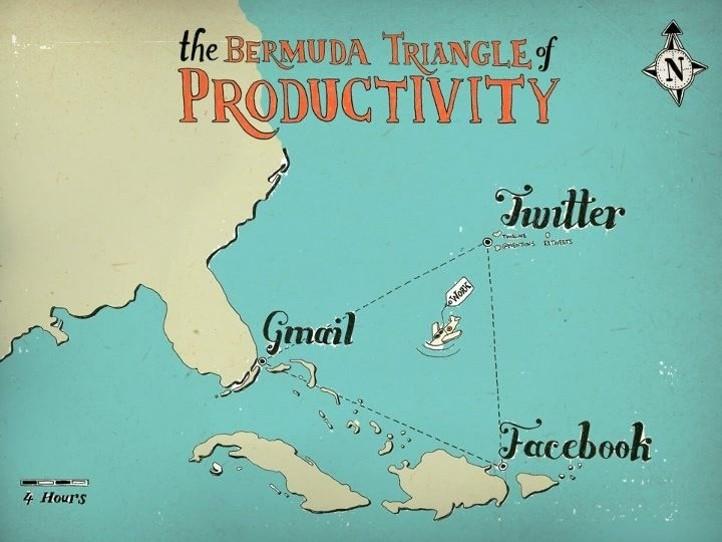 Bermuda triangle of social media
