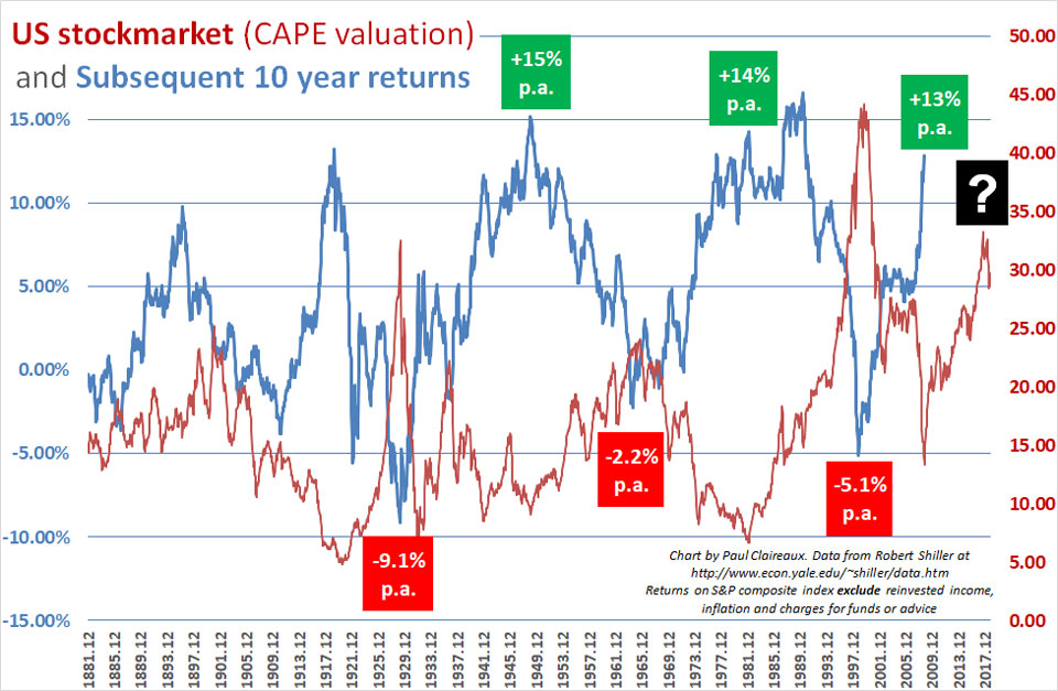 Shiller CAPE with numbers
