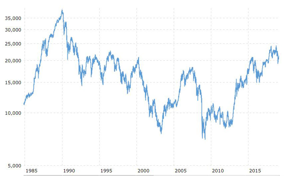 Nikkei since 1985