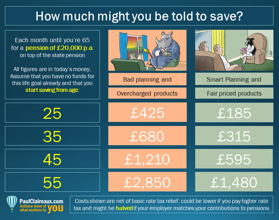 Cost to fund a £20k pension