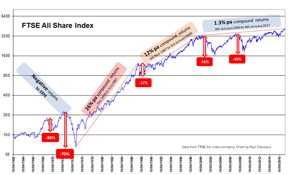 UK Stockmarket. Timing matters