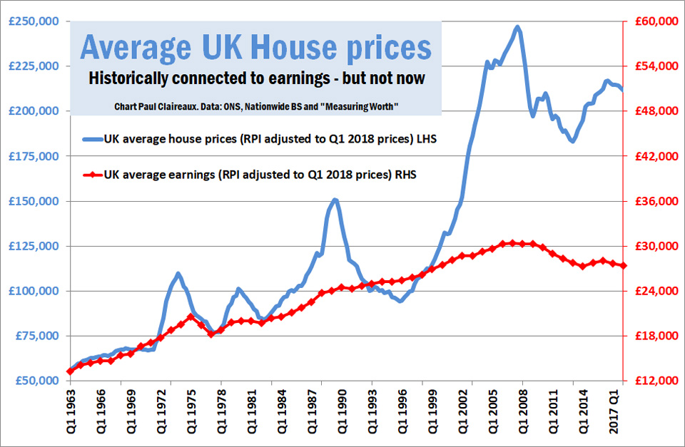 House prices historically connected
