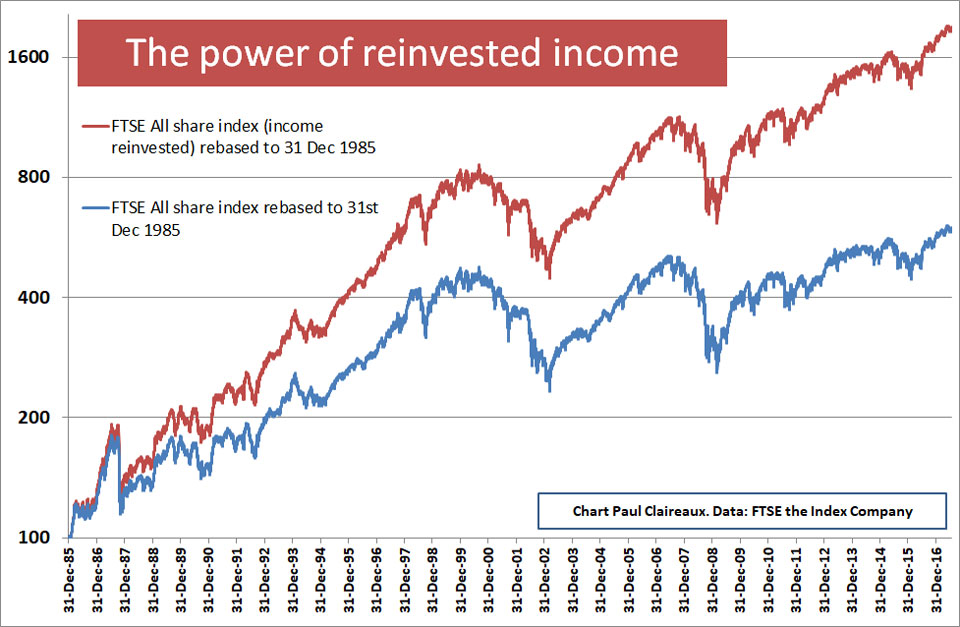 Power of reinvested income