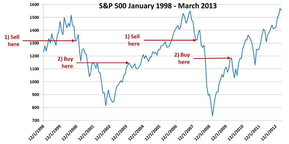 Sell on market falls