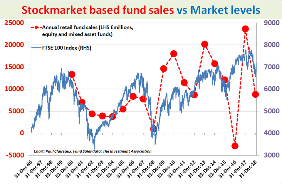 Fund sales vs FTSE 100